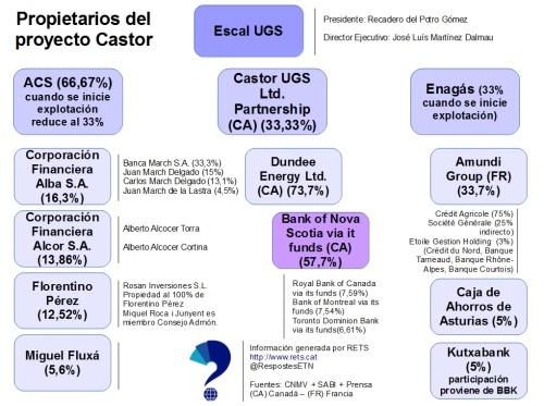 Castor_propietarios2