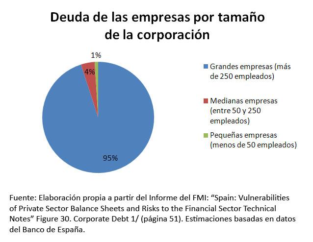 deuda-empresarial-por-tamac3b1o-de-empresa
